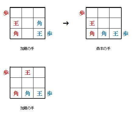 9マス将棋の対局状況と結果5