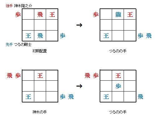 9マス将棋の対局状況と結果1