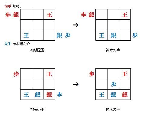 9マス将棋の対局状況と結果6