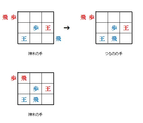 9マス将棋の対局状況と結果2
