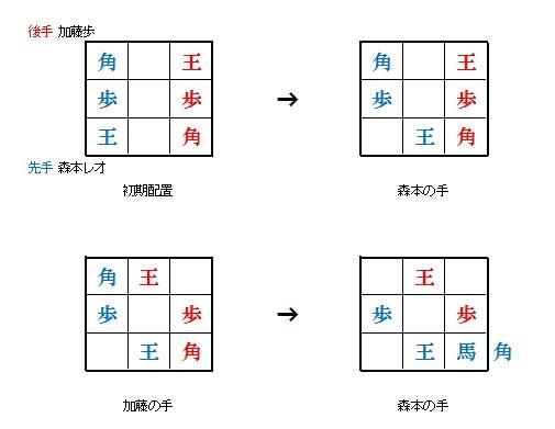 9マス将棋の対局状況と結果3