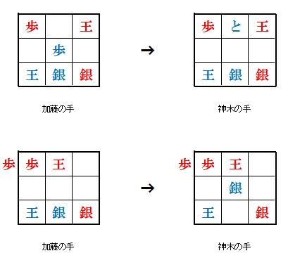 9マス将棋の対局状況と結果7