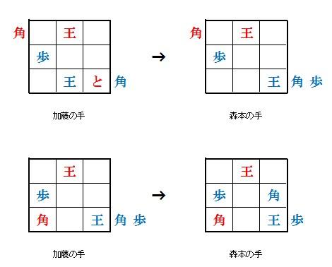 9マス将棋の対局状況と結果4